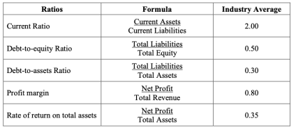 BUSN7008 Financial Statements and Reporting: Store's Operation